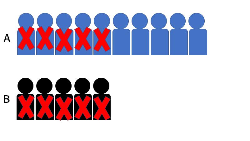 ランチェスターの第一法則(一騎打ちの法則)武器が同じなら人数が戦闘の結果を決定づける