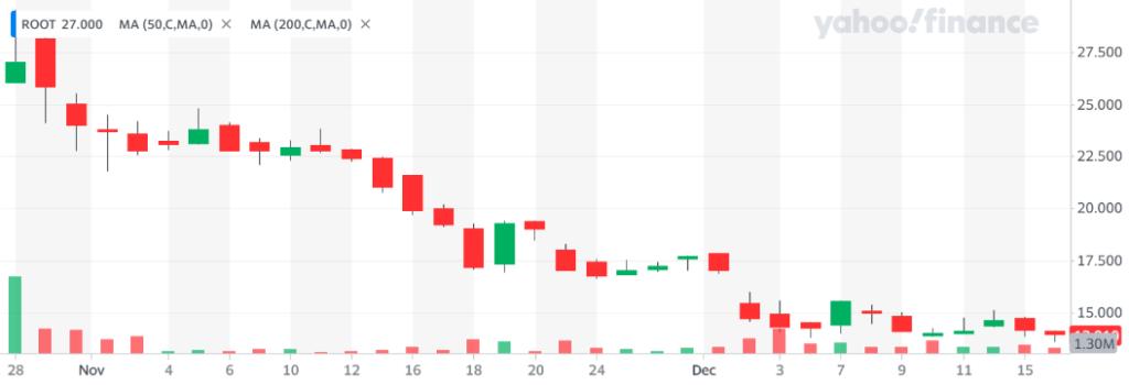 ROOTの株価 上場初値26ドル➡現在13.91ドル。約半分に。