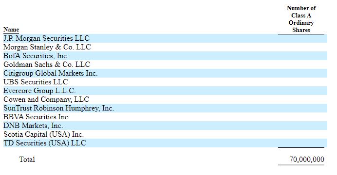 IPO 幹事企業 JPモルガン、モルガンスタンレー、バンクオブアメリカセキュリティズ、ゴールドマンサックス・シティグループ・UBSなど