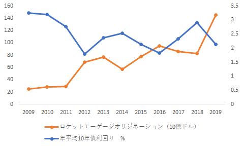 自作の分析(10年債利回りとロケットモーゲージの成長の相関)