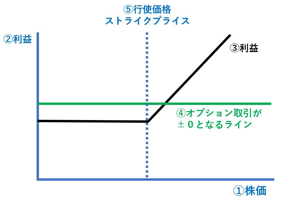 オプション取引の構造。ペイオフダイヤグラムを用いた説明。