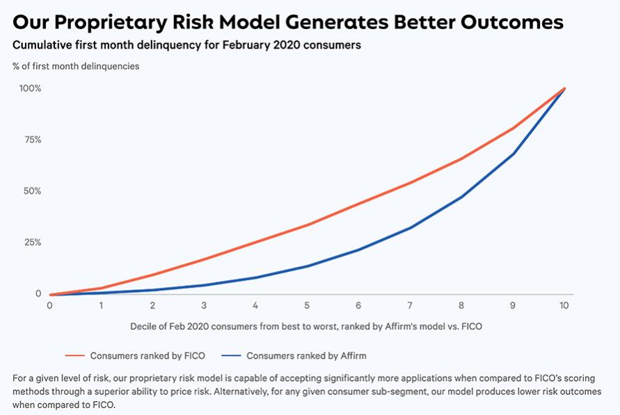 アファーム独自のリスクモデルが生み出すメリット与信損失の割合を抑えつつ、多くの顧客の獲得(ローンを承認)できる。