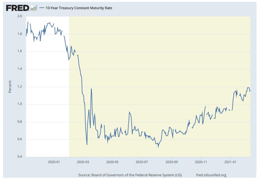 ~2021年 米国10年債利回りの推移