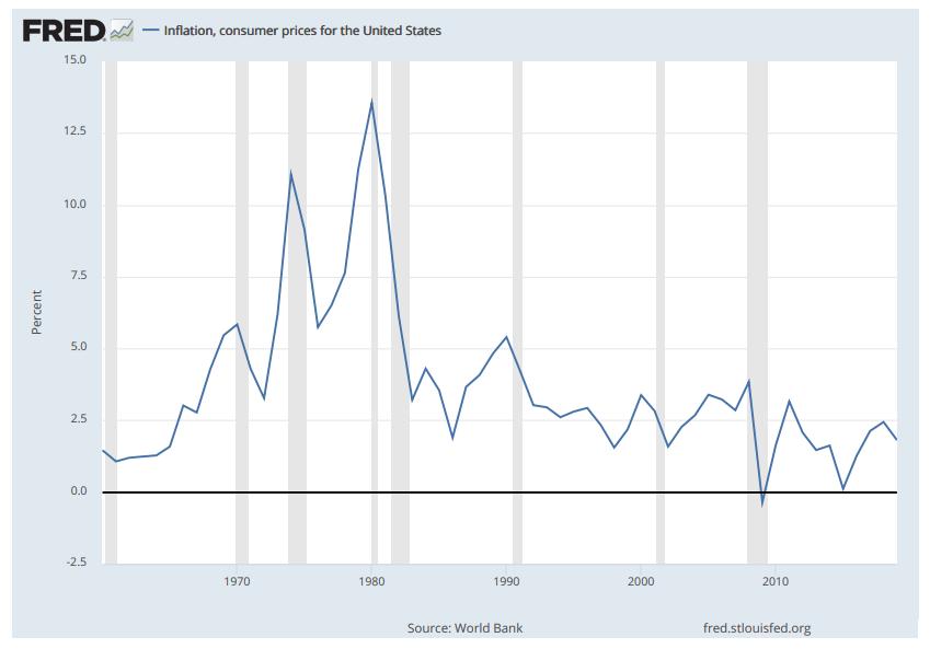 米国消費者物価指数推移