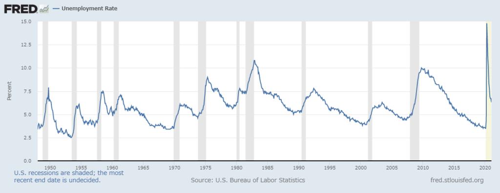 ~2021年 米国 失業率推移