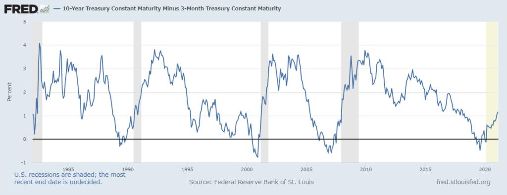 10年債利回り―3か月物Tビル %